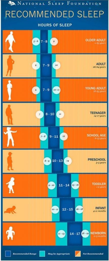 sleep_chart_for_children