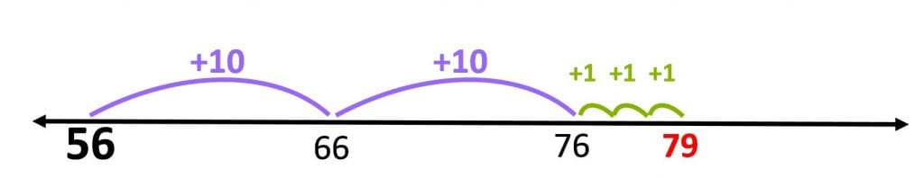 learning mathematics in primary school, image of a graph of the jump strategy
