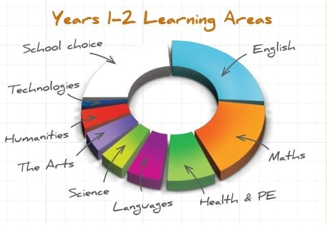 Grade 1 & 2 Learning Areas
