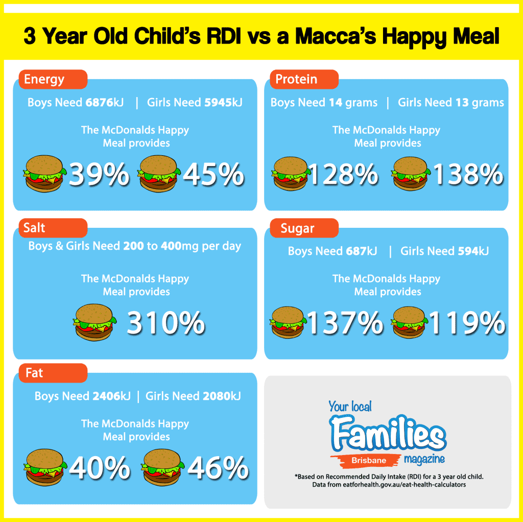 Unhappy News about Happy Meals
