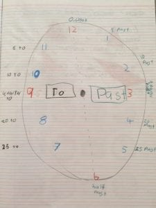 Child will learn in grade one and two to tell the time from an analogue clock