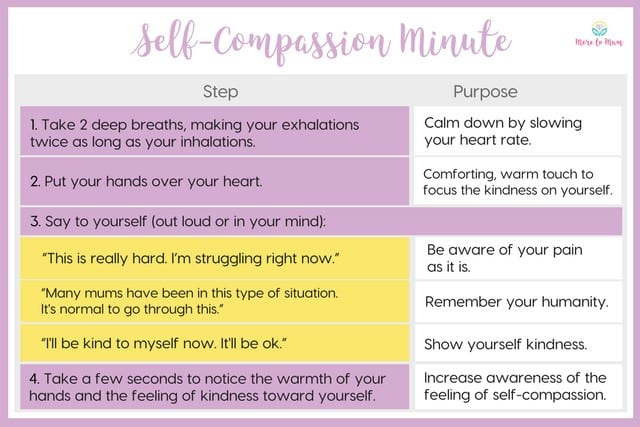 self-compassion table
